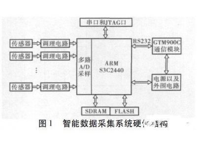 基于ARM的液压系统智能数据采集终端硬件设计