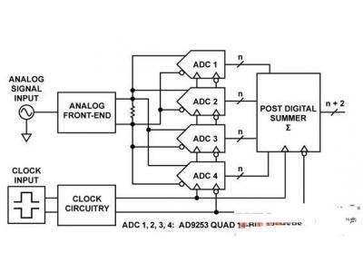 14位、125 MSPS四通道ADC,通过后端数字求和增强SNR性能