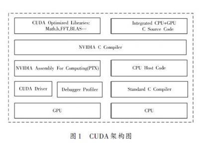 基于CUDA技术的视频显示系统的设计与开发