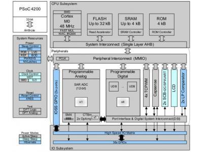 在PSoC4平台上开发传感器BLDC电机控制系统