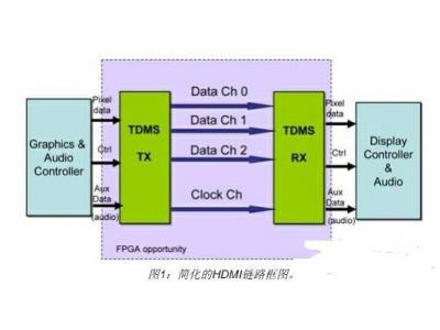 基于莱迪思FPGA的DVI/HDMI接口功能的设计和实现