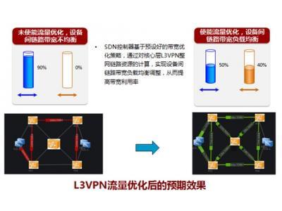 PTN面向SDN的演进,助力构建集中化管理的电信网络