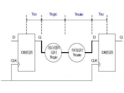 FPGA设计频率计算方法