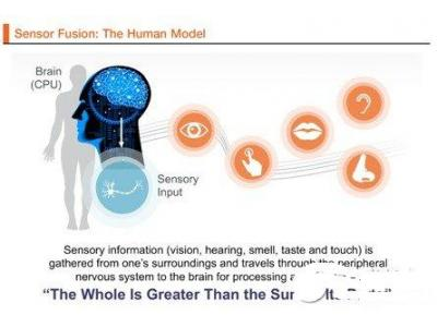 物联网中的传感器融合和远程情感计算