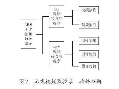 基于ARM的无线视频监控系统的解决方案
