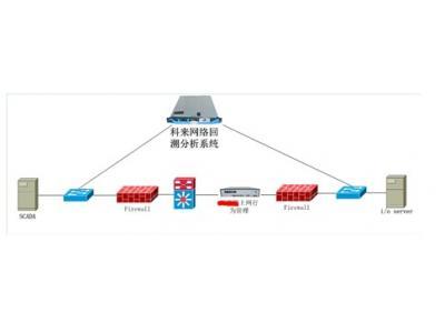 基于网络回溯分析技术的SCADA系统故障诊断