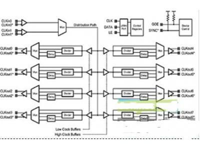 医学成像中的时钟分发系统设计简介
