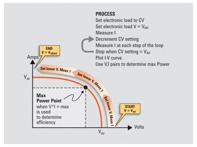 使用测试仪器测量太阳能电池的功率输出