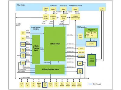 Altera SoC:体系结构的重要性