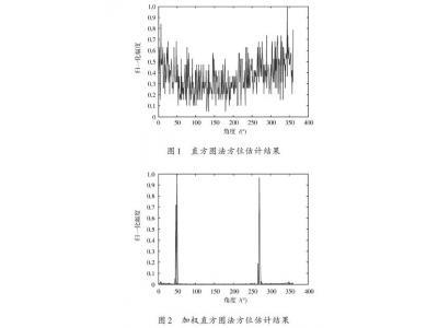 声纳浮标对空中声源干扰的抑制方法研究