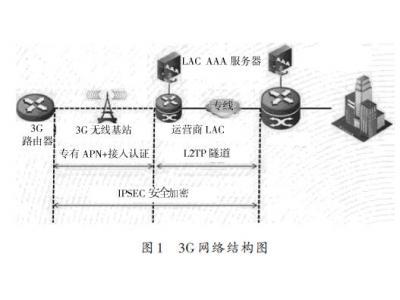基于3G无线VPDN网络实现备份通信线路的方案