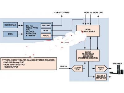 利用HDMI收发器简化家庭影院系统设计
