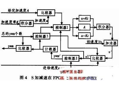 基于STM32和FPGA的CAN总线运动控制器的设计