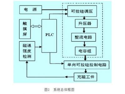 基于PLC和HMI控制并集充磁和磁通检测的充磁机