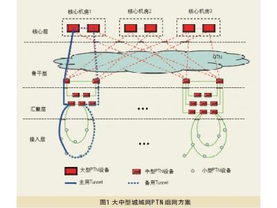 PTN的组网与部署
