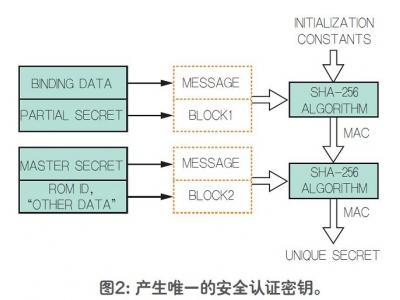 SHA-256主/从安全认证系统工作原理
