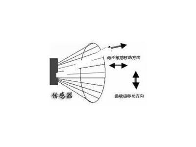 详解热释电红外传感器