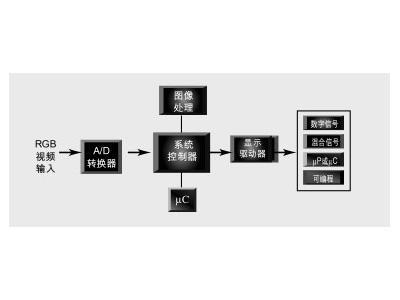 无线视频应用的可编程逻辑解决方案