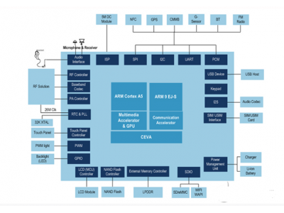 展讯SC7710单核 WCDMA/HSPA+ 芯片简介