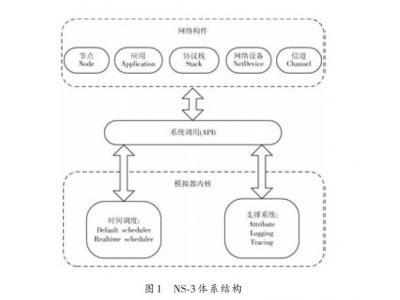 基于NS-3的MANET路由协议性能分析