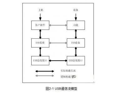 USB无线网络适配器在嵌入式系统中的应用