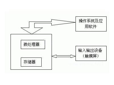 嵌入式系统中触摸屏交互功能模块设计