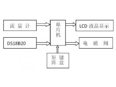 一套热计量仪表温度控制系统的设计方案