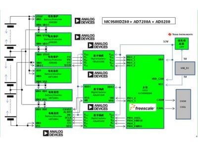 大联大推出 ADI、TI 的电动汽车电池管理方案