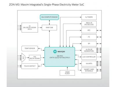 Maxim推出高集成度单相表计SoC ZON M3,实现高精度电能测量