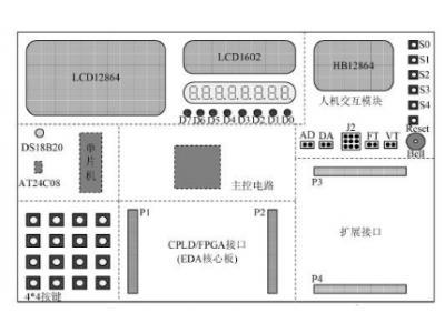 基于实验系统采用电路可动态重组的设计方案