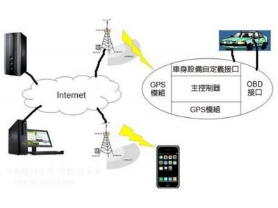 集成GSM与GPS系统 OBD-II强化远程车况监控功能