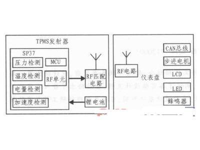 集成TPMS功能的电动汽车仪表盘设计