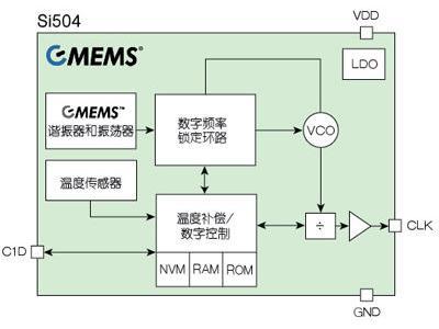 整合MEMS + CMOS技术带来更好的频率控制