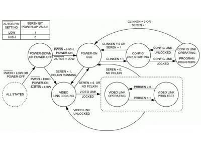 基于GMSL在汽车电子控制单元中的应用分析