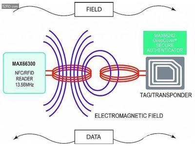 悄悄的,NFC/RFID就把我们包围了
