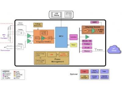 如何给工业应用中的智能传感器变送器供电?