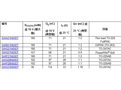Vishay推出650V EF系列器件SiHx21N65EF、SiHx28N65EF和SiHG33N65EF