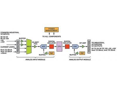 如何优化工业DAQ系统设计?