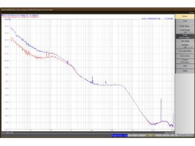使用实时采样示波器测量相位噪声——第一部分