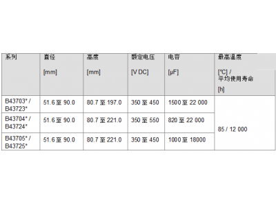 铝电解电容器紧凑螺钉式系列,超强纹波电流能力