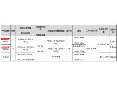 "ROHM旗下Kionix开发出业界最小低消耗电流的六轴加速度陀螺仪组合传感器""KXG07""、""KXG08"""