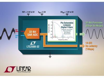 具数字滤波和 1Msps 无延迟输出的 32 位 SAR ADC