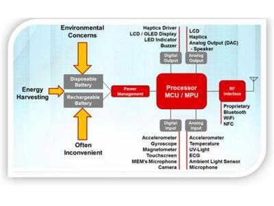利用MSP430 FRAM微控制器实现能量采集