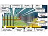 在3D NAND风暴到来之前需要知晓的是什么?