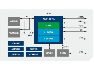 BLACKFIN低功耗成像平台(BLIP)革命性的高级占用检测解决方案