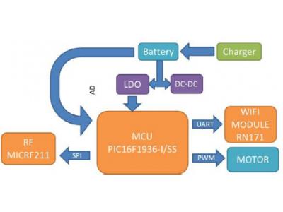大联大品佳集团推出全部基于Microchip 技术和产品的电动窗帘解决方案