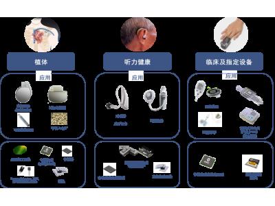 安森美半导体的可穿戴医疗方案实现个性化的医疗创新