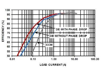 如何在汽车应用中高效地产生高压电源轨