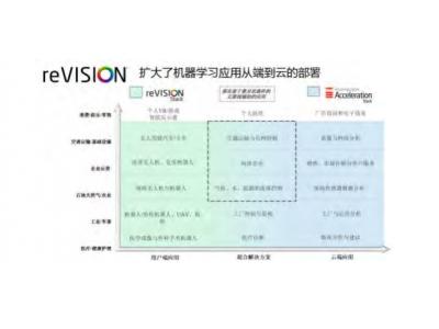 Xilinx 发布 reVISION TM 堆栈,为视觉导向的机器学习应用铺平道路
