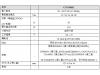 TDK 发布了 TDK-Lambda 的150W 单路输出医疗开关电 CU150M1 系列